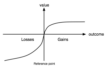 prospect theory graph showing that losses loom larger than gains